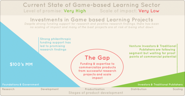 game-based-learning-chart 2